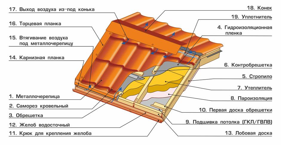 Как сделать крышу дома из металлочерепицы своими руками
